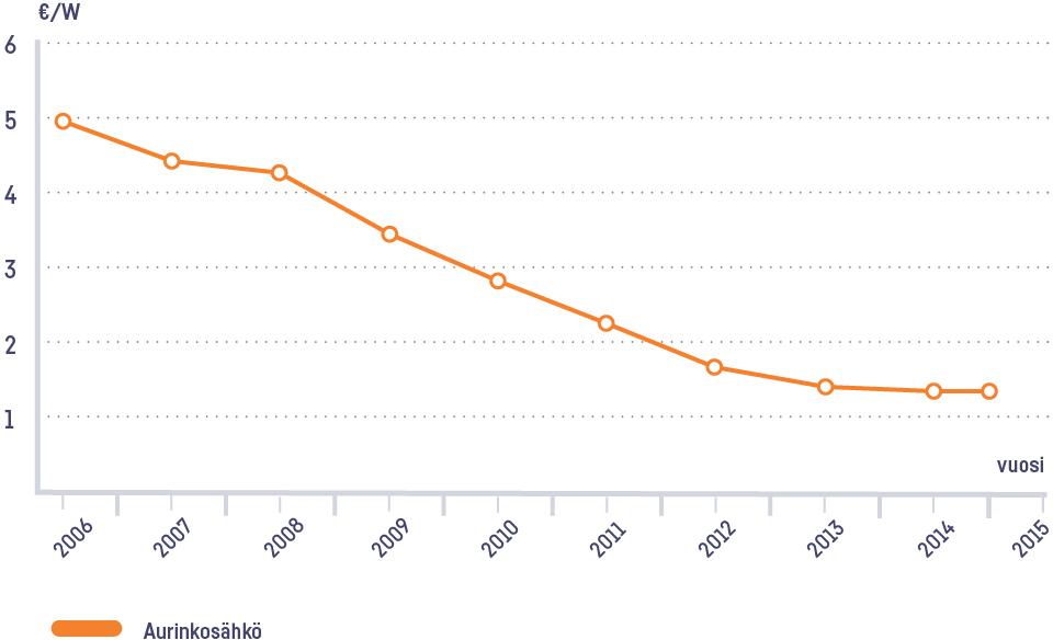 Aurinkosähkön hinta asennettuna on laskenut viimeisin 10 vuoden aikana jopa 80%.